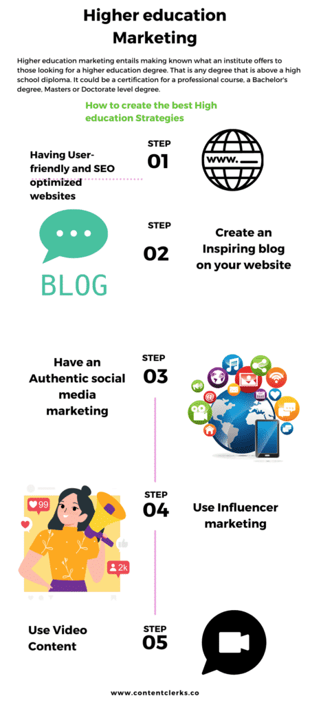 An Infographic showing How To Do Higher Education Marketing